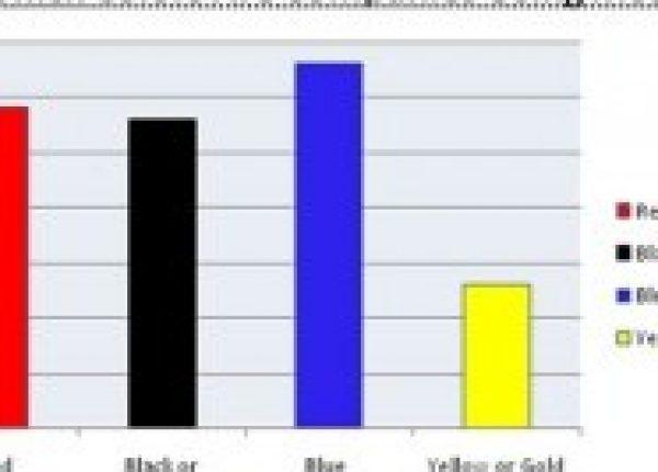 איזה צבע הכי פופלארי למיתוג